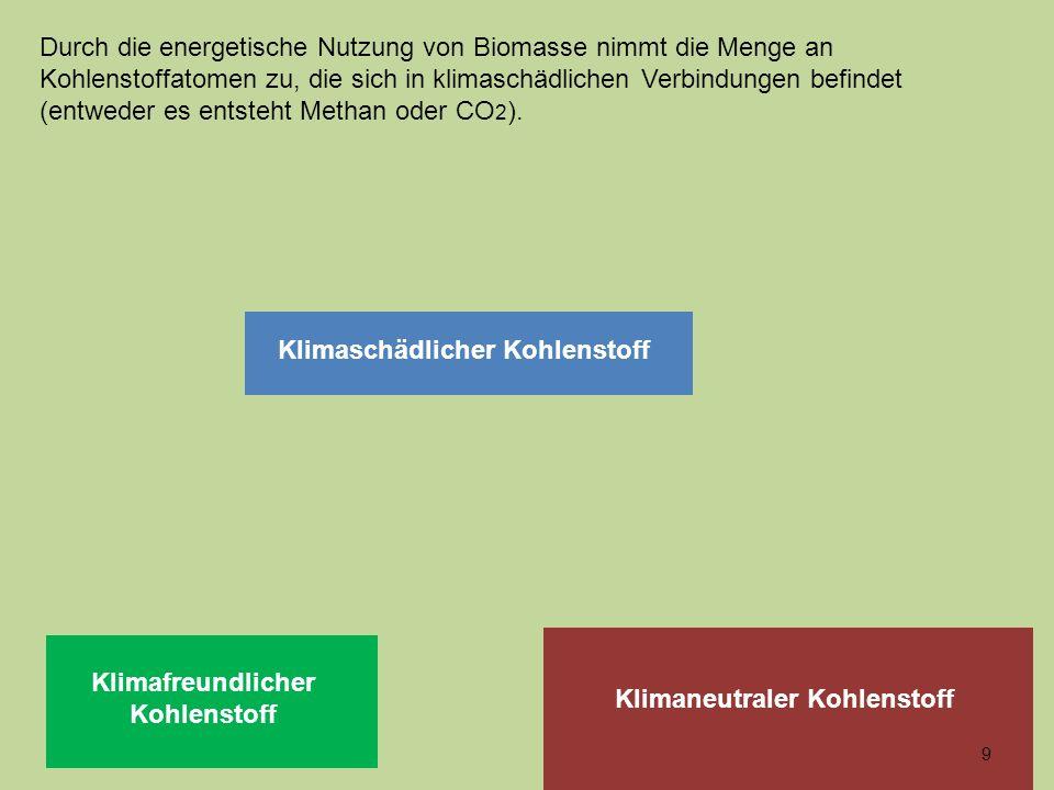 Klimaschädlicher Kohlenstoff Klimafreundlicher Kohlenstoff Klimaneutraler Kohlenstoff 9 Durch die energetische Nutzung von Biomasse nimmt die Menge an