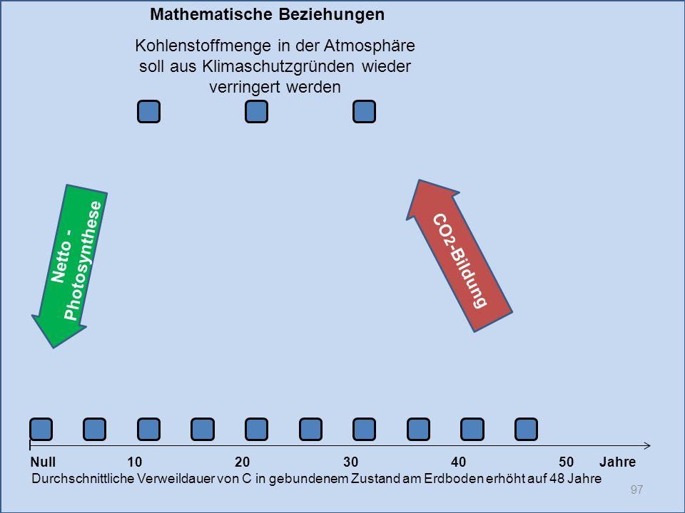 Netto - Photosynthese 97 1020304050 Jahre Durchschnittliche Verweildauer von C in gebundenem Zustand am Erdboden erhöht auf 48 Jahre Null CO 2 -Bildun