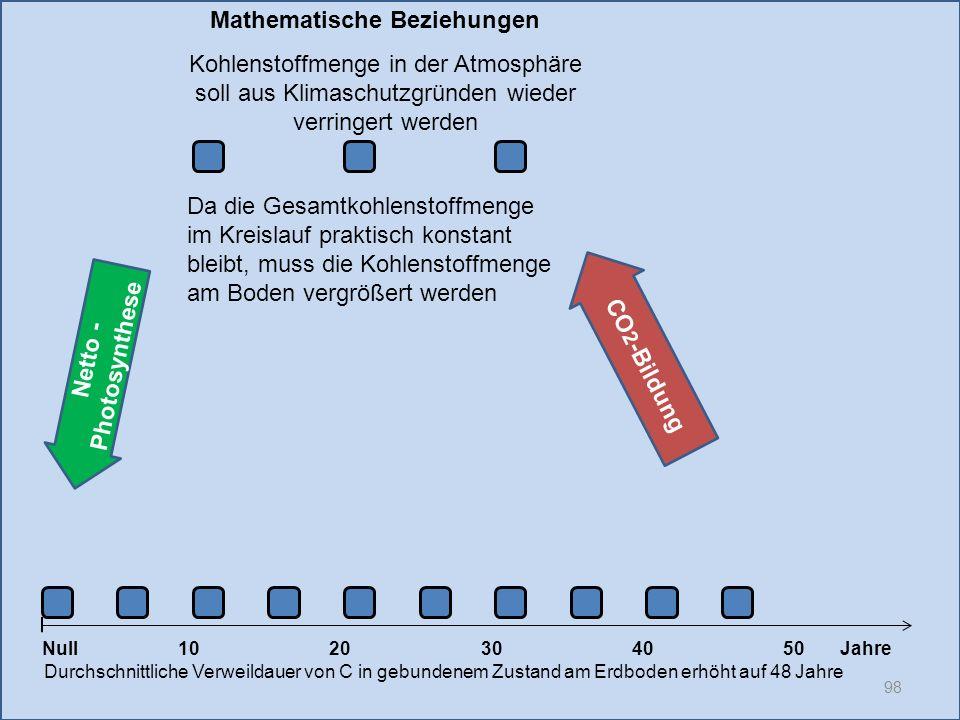 Netto - Photosynthese 98 1020304050 Jahre Durchschnittliche Verweildauer von C in gebundenem Zustand am Erdboden erhöht auf 48 Jahre Null CO 2 -Bildun