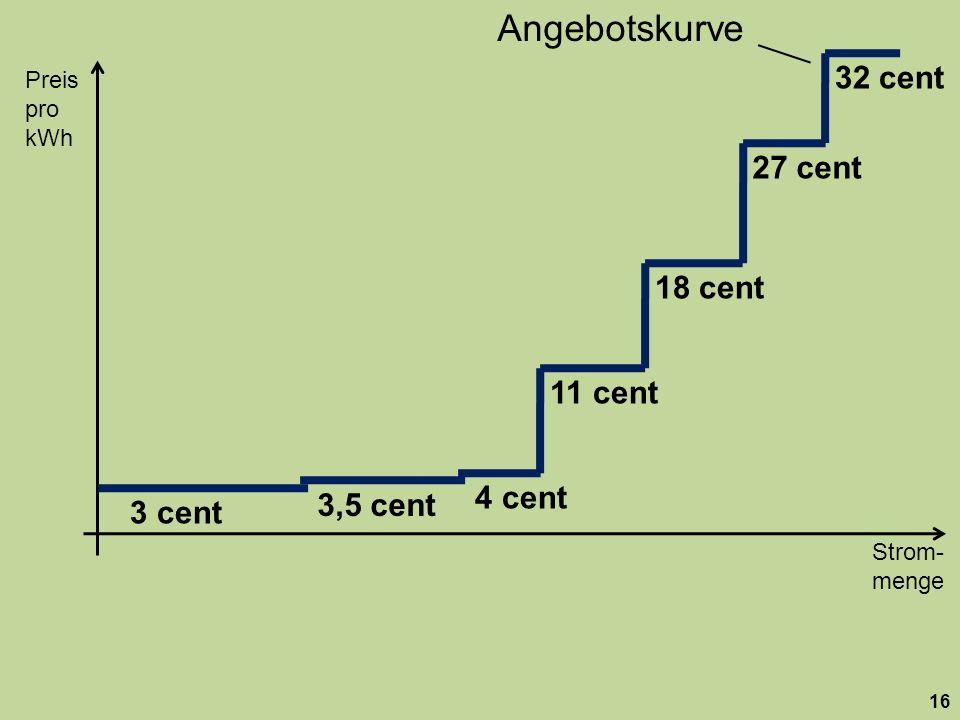 Strom- menge Preis pro kWh 16 18 cent 27 cent 32 cent 11 cent 3,5 cent 3 cent 4 cent Angebotskurve