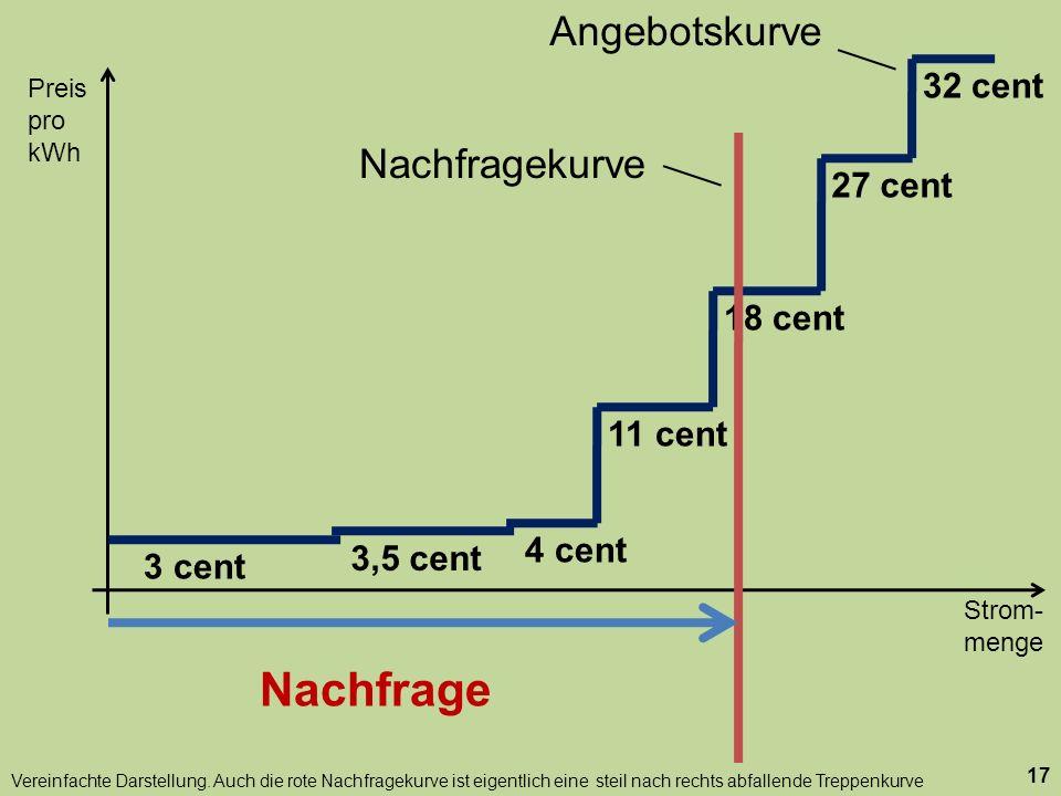 Strom- menge Preis pro kWh 17 18 cent 27 cent 32 cent 11 cent 3,5 cent 3 cent 4 cent Nachfragekurve Nachfrage Angebotskurve Vereinfachte Darstellung.