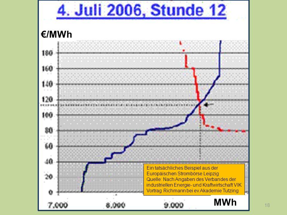 18 Ein tatsächliches Beispiel aus der Europäischen Strombörse Leipzig Quelle: Nach Angaben des Verbandes der industriellen Energie- und Kraftwirtschaf