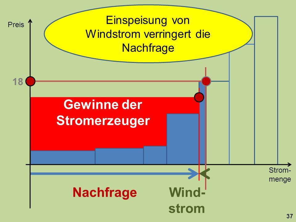 Strom- menge Preis 37 Nachfrage 18 Wind- strom Gewinne der Stromerzeuger Einspeisung von Windstrom verringert die Nachfrage