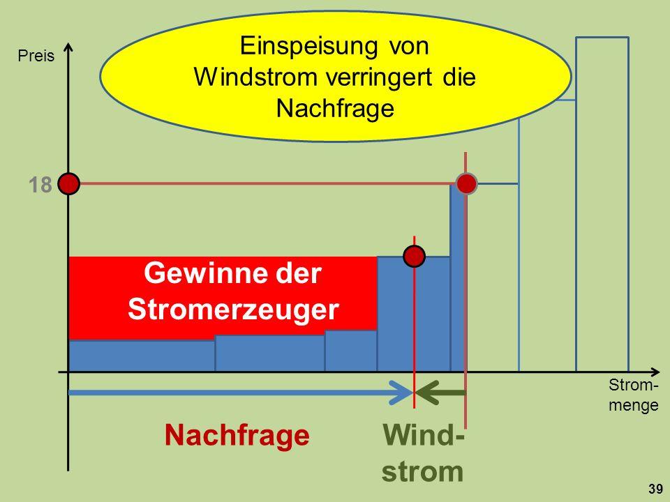 Strom- menge Preis 39 Nachfrage 18 Wind- strom Gewinne der Stromerzeuger Einspeisung von Windstrom verringert die Nachfrage