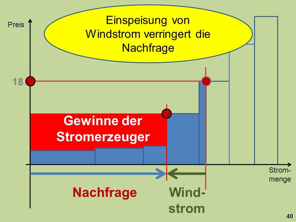 Strom- menge Preis 40 Nachfrage 18 Wind- strom Gewinne der Stromerzeuger Einspeisung von Windstrom verringert die Nachfrage
