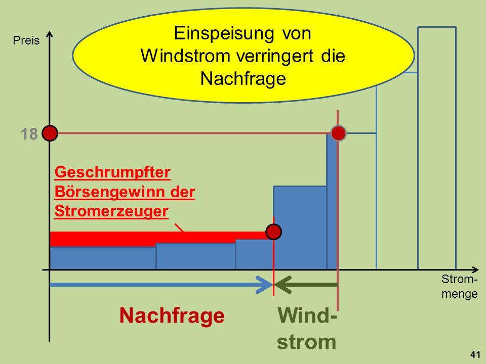 Strom- menge Preis 41 Nachfrage 18 Wind- strom Einspeisung von Windstrom verringert die Nachfrage Geschrumpfter Börsengewinn der Stromerzeuger