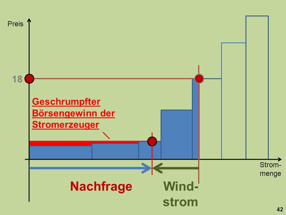Strom- menge Preis 42 Nachfrage 18 Wind- strom Geschrumpfter Börsengewinn der Stromerzeuger