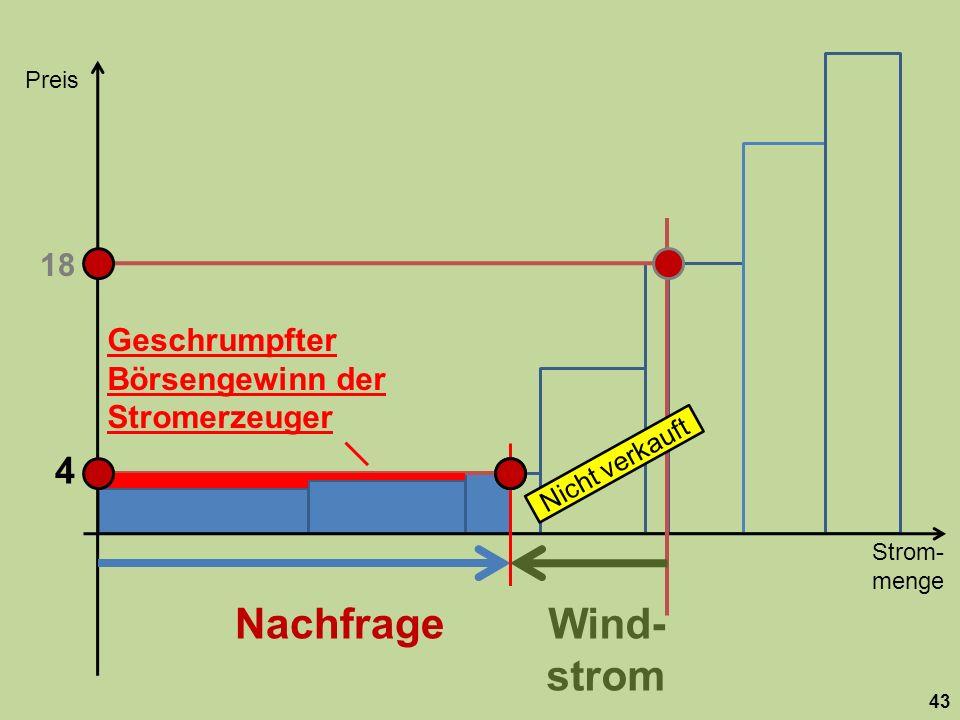 Strom- menge Preis 43 Nachfrage 18 Wind- strom 4 Geschrumpfter Börsengewinn der Stromerzeuger Nicht verkauft