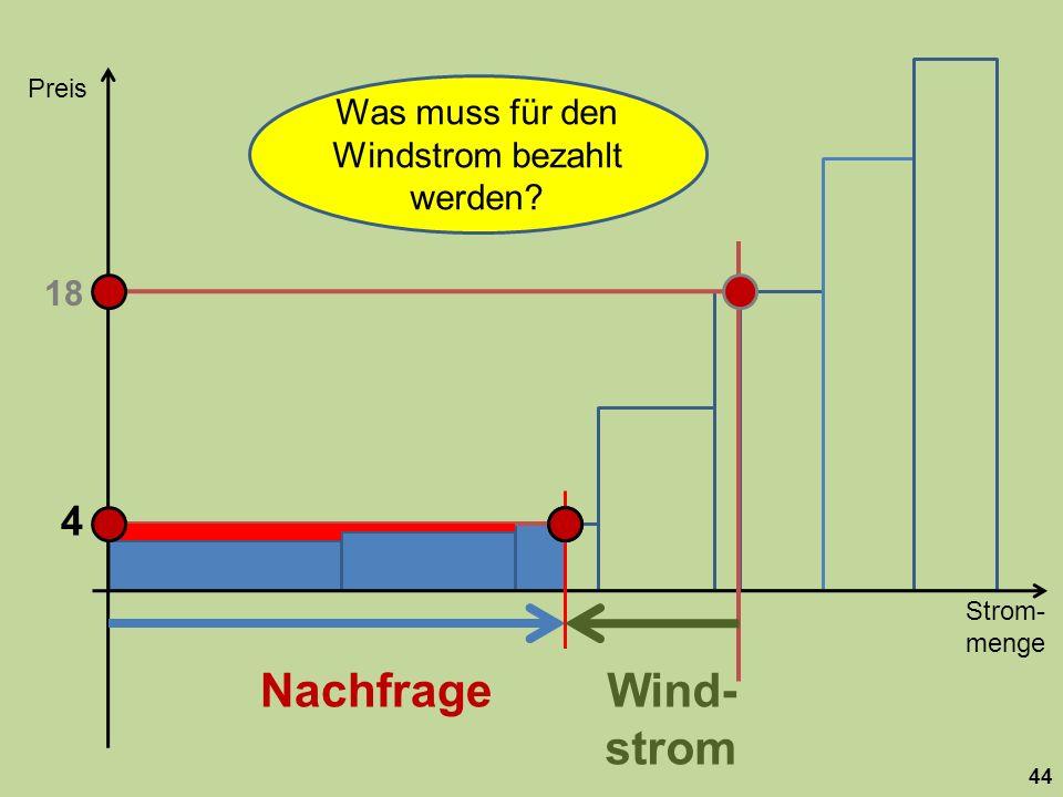 Strom- menge Preis 44 Nachfrage 18 Wind- strom 4 Was muss für den Windstrom bezahlt werden?