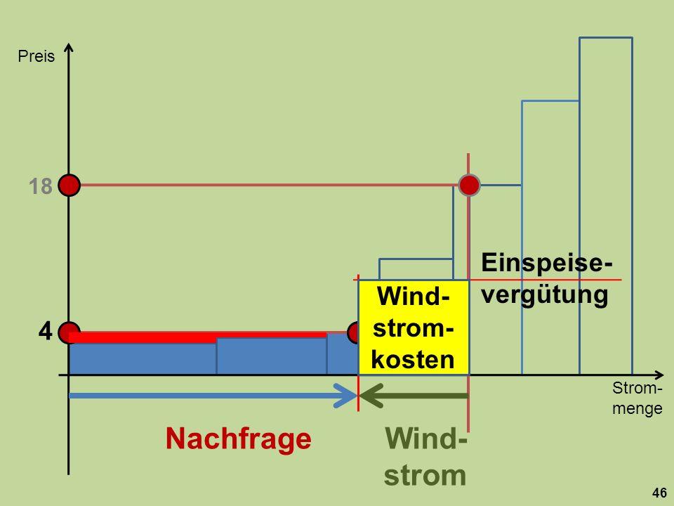 Strom- menge Preis 46 Nachfrage 18 Wind- strom 4 Einspeise- vergütung Wind- strom- kosten