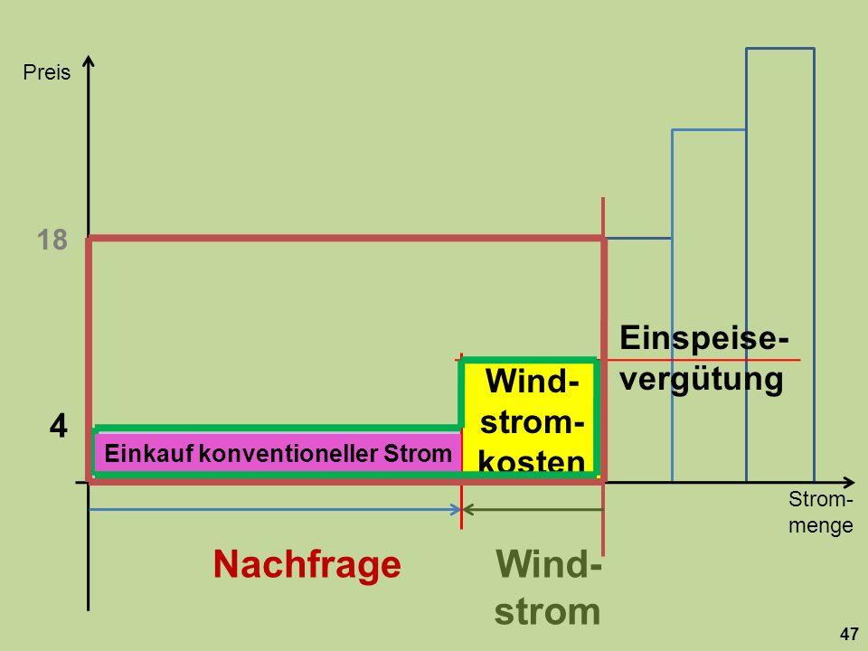 Strom- menge Preis 47 Nachfrage 18 Wind- strom 4 Einspeise- vergütung Einkauf konventioneller Strom