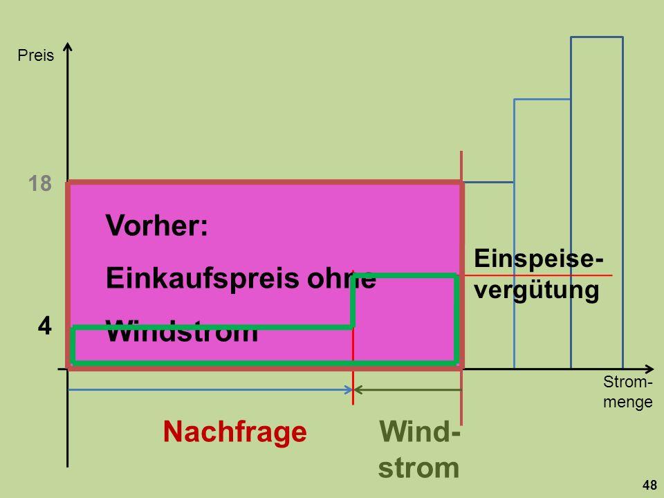 Strom- menge Preis 48 Nachfrage 18 Wind- strom 4 Einspeise- vergütung Vorher: Einkaufspreis ohne Windstrom