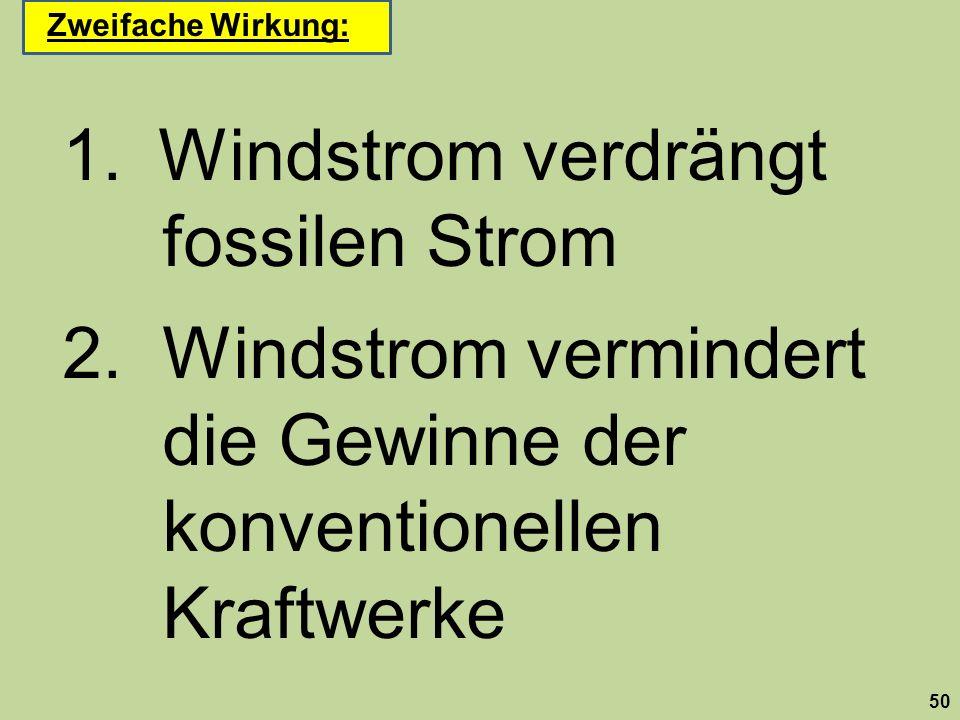 1.Windstrom verdrängt fossilen Strom 2. Windstrom vermindert die Gewinne der konventionellen Kraftwerke 50 Zweifache Wirkung: