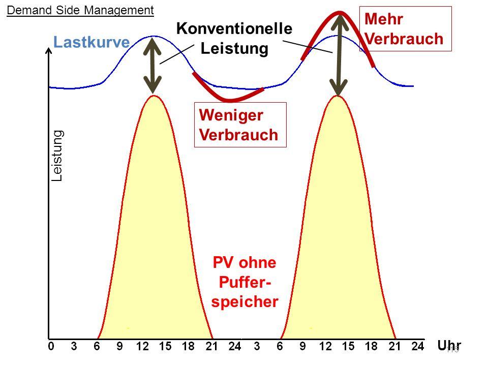 Lastkurve Uhr Konventionelle Leistung Weniger Verbrauch Mehr Verbrauch PV ohne Puffer- speicher Leistung Demand Side Management 115