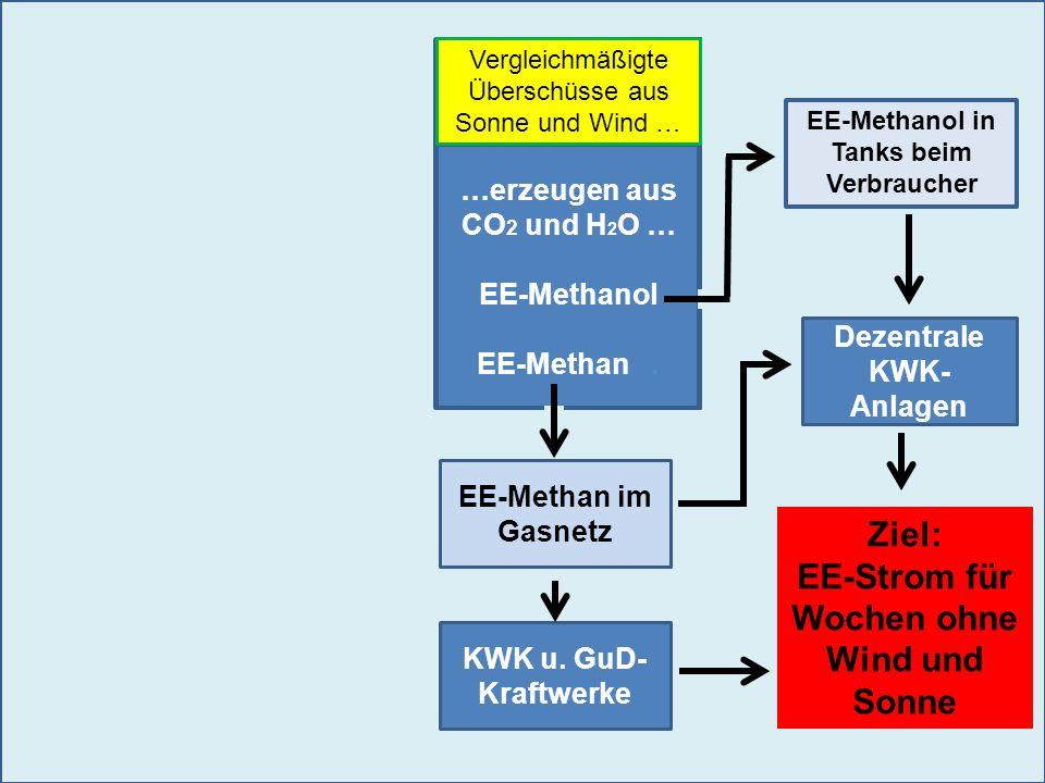 …erzeugen aus CO 2 und H 2 O … EE-Methanol EE-Methan. Dezentrale KWK- Anlagen KWK u. GuD- Kraftwerke Ziel: EE-Strom für Wochen ohne Wind und Sonne EE-