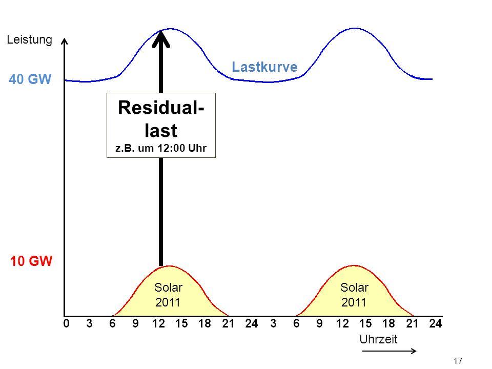 17 Lastkurve Uhrzeit Leistung 10 GW 40 GW Solar 2011 Residual- last z.B. um 12:00 Uhr