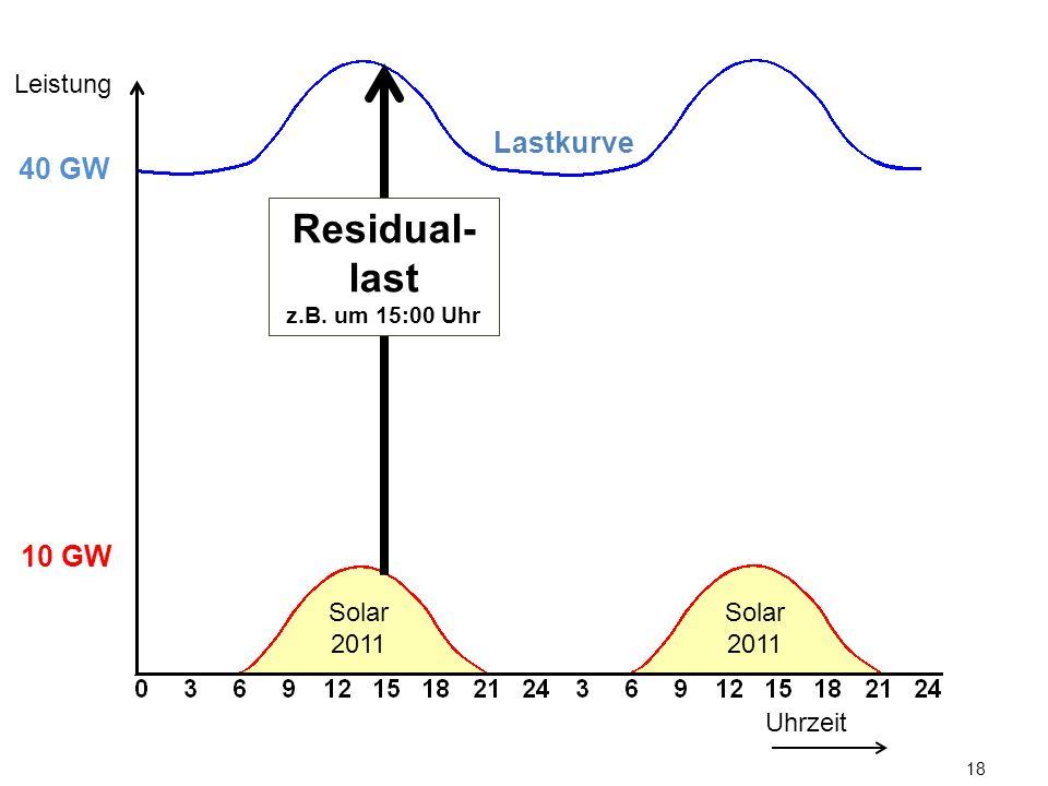 18 Lastkurve Uhrzeit Leistung 10 GW 40 GW Solar 2011 Residual- last z.B. um 15:00 Uhr