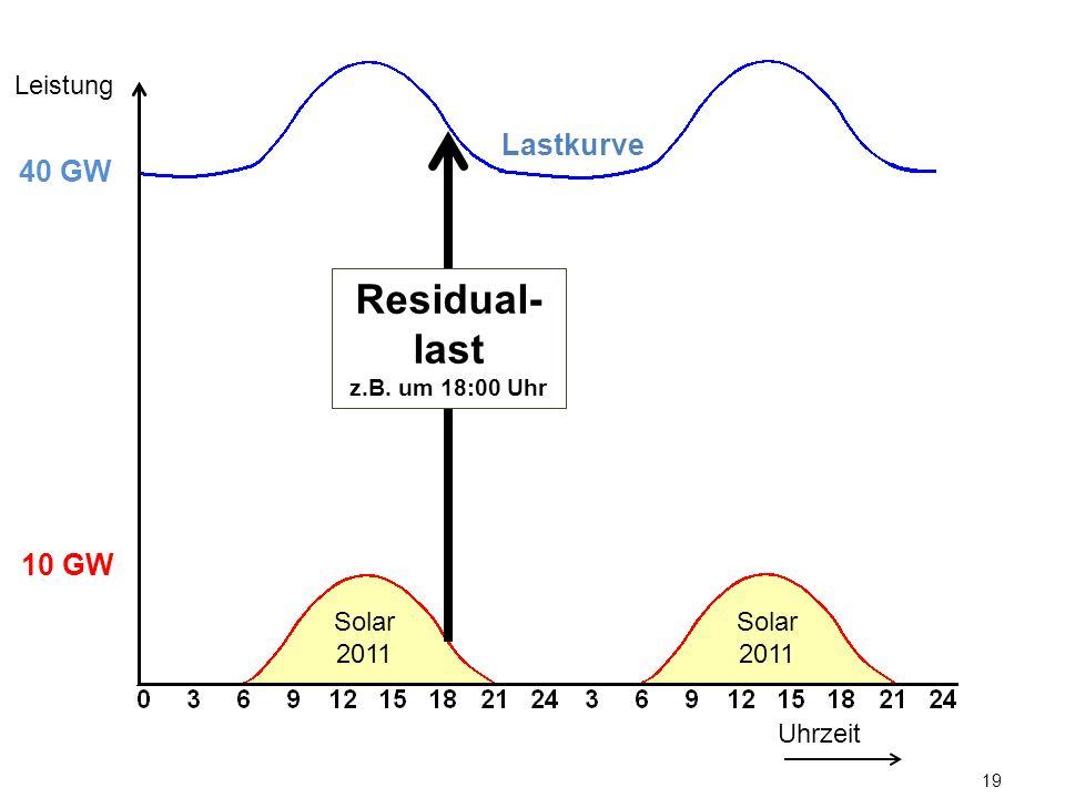 19 Lastkurve Uhrzeit Leistung 10 GW 40 GW Solar 2011 Residual- last z.B. um 18:00 Uhr