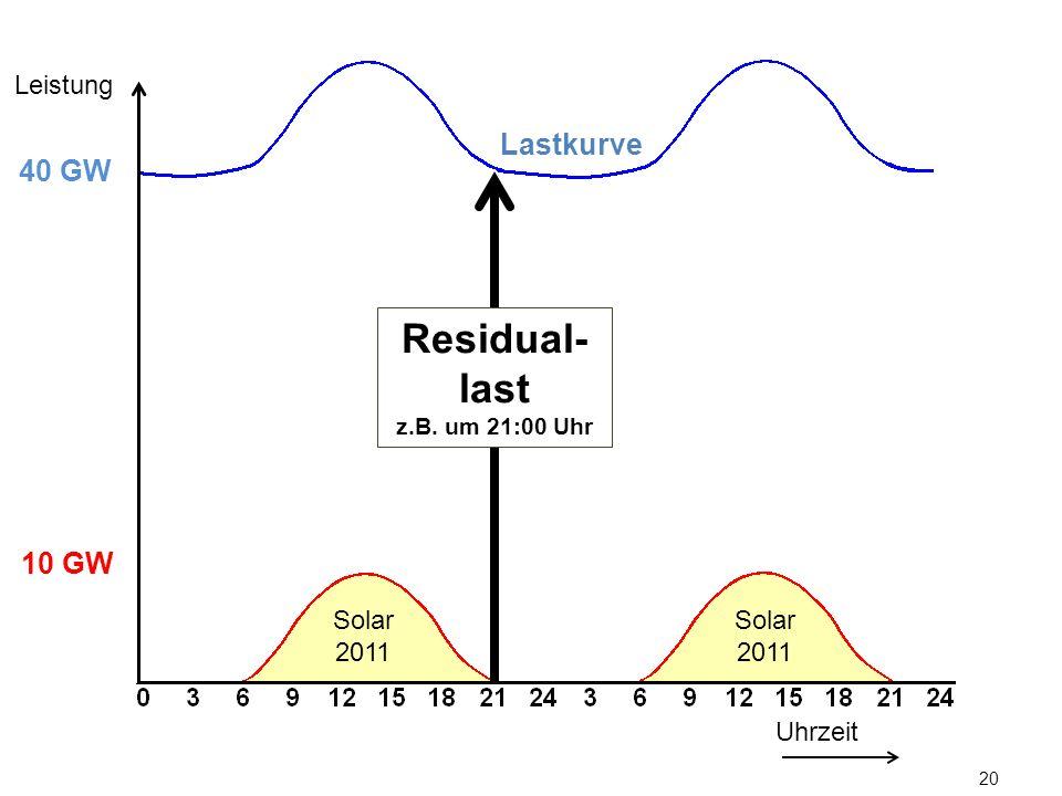 20 Lastkurve Uhrzeit Leistung 10 GW 40 GW Solar 2011 Residual- last z.B. um 21:00 Uhr
