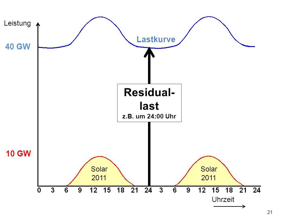 21 Lastkurve Uhrzeit Leistung 10 GW 40 GW Solar 2011 Residual- last z.B. um 24:00 Uhr