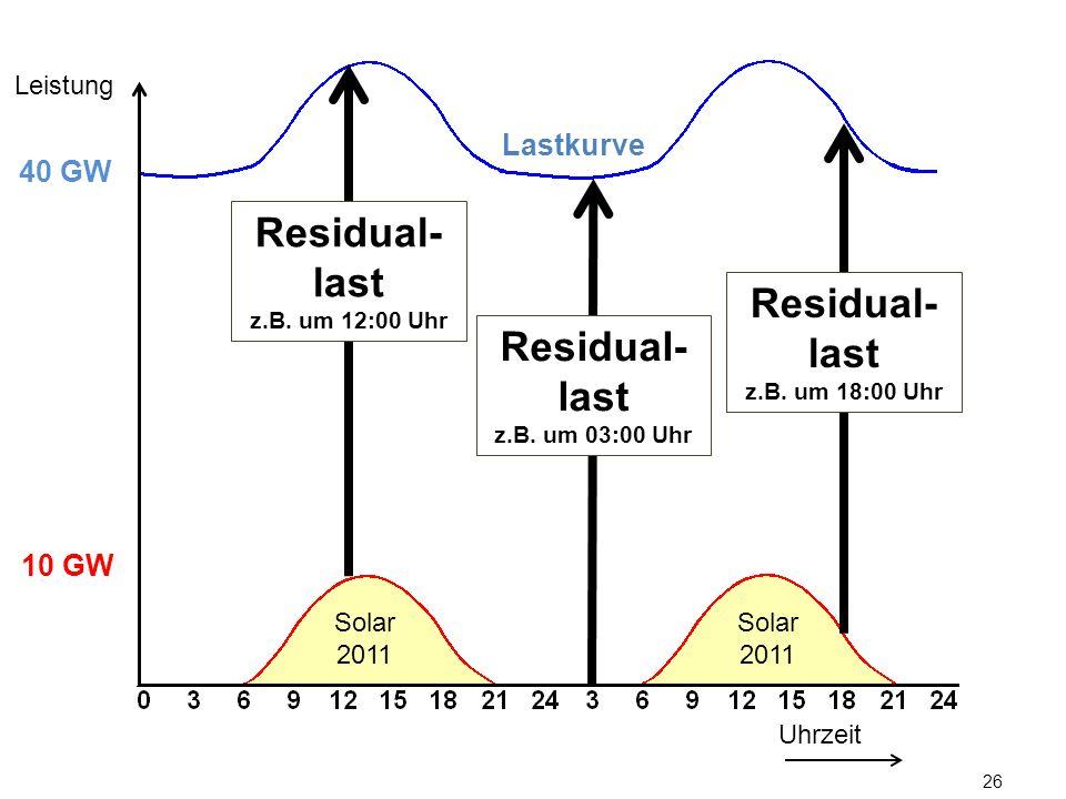 26 Lastkurve Uhrzeit Leistung 10 GW 40 GW Solar 2011 Residual- last z.B. um 12:00 Uhr Residual- last z.B. um 03:00 Uhr Residual- last z.B. um 18:00 Uh