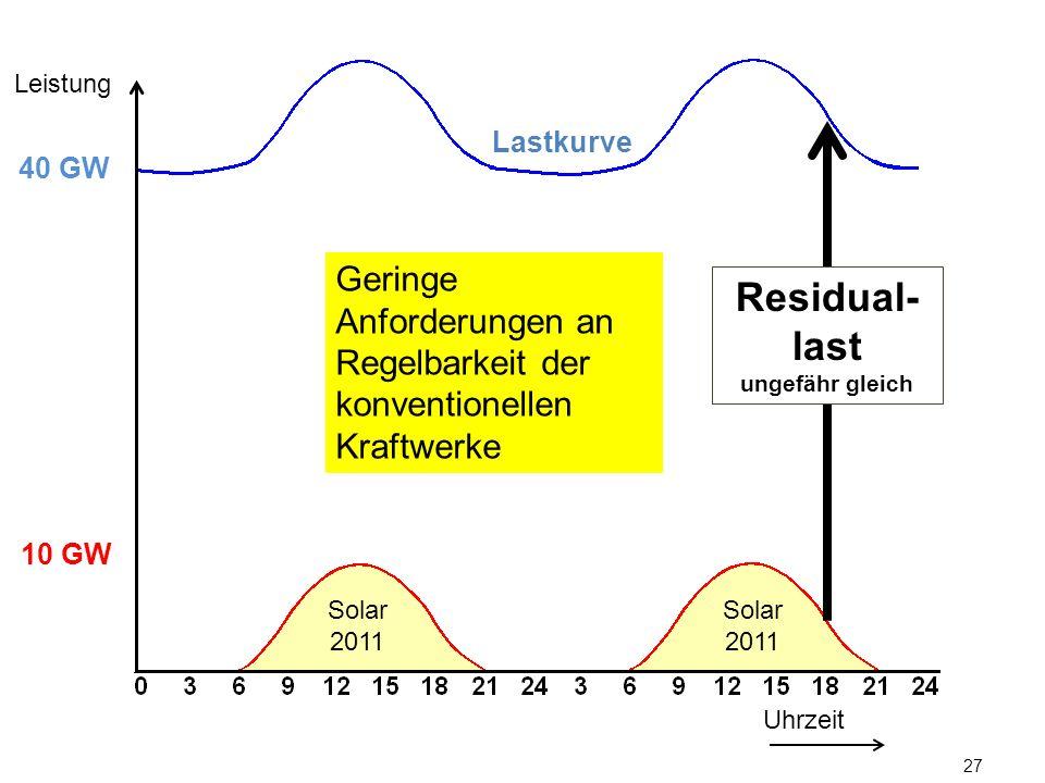 27 Lastkurve Uhrzeit Leistung 10 GW 40 GW Solar 2011 Residual- last ungefähr gleich Geringe Anforderungen an Regelbarkeit der konventionellen Kraftwer