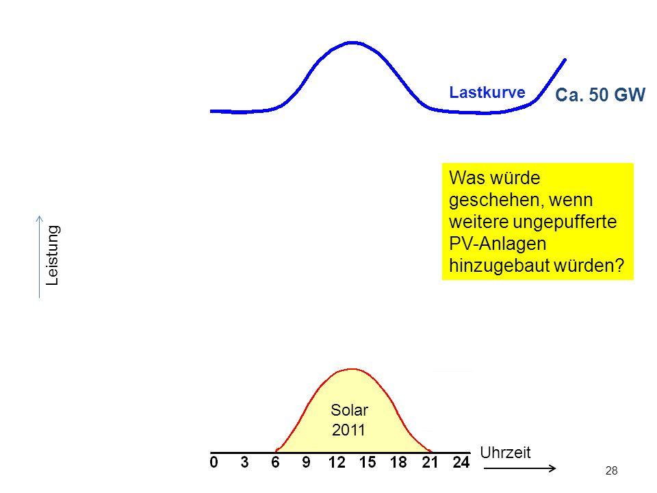 28 Leistung Ca. 50 GW Uhrzeit Was würde geschehen, wenn weitere ungepufferte PV-Anlagen hinzugebaut würden? Lastkurve Solar 2011