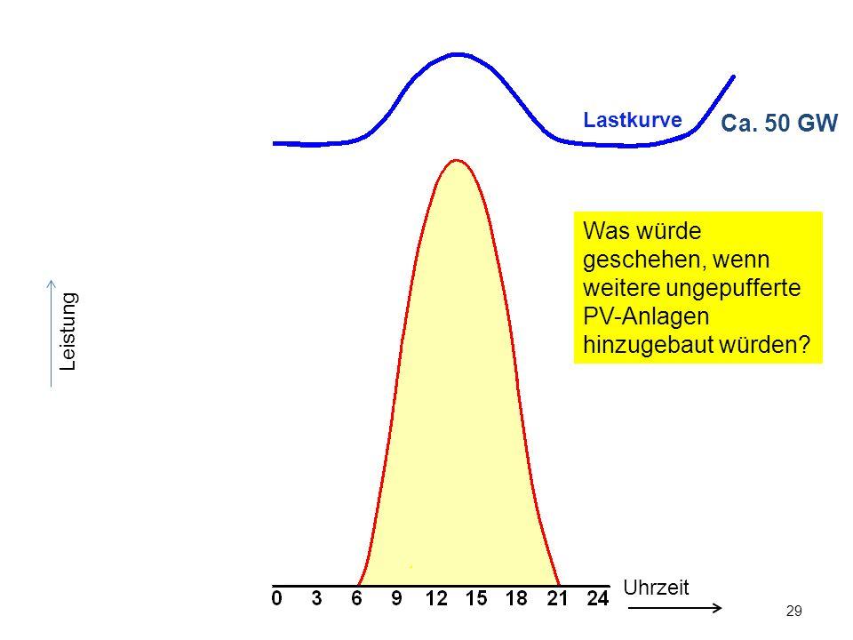 29 Leistung Ca. 50 GW Uhrzeit Lastkurve Was würde geschehen, wenn weitere ungepufferte PV-Anlagen hinzugebaut würden?
