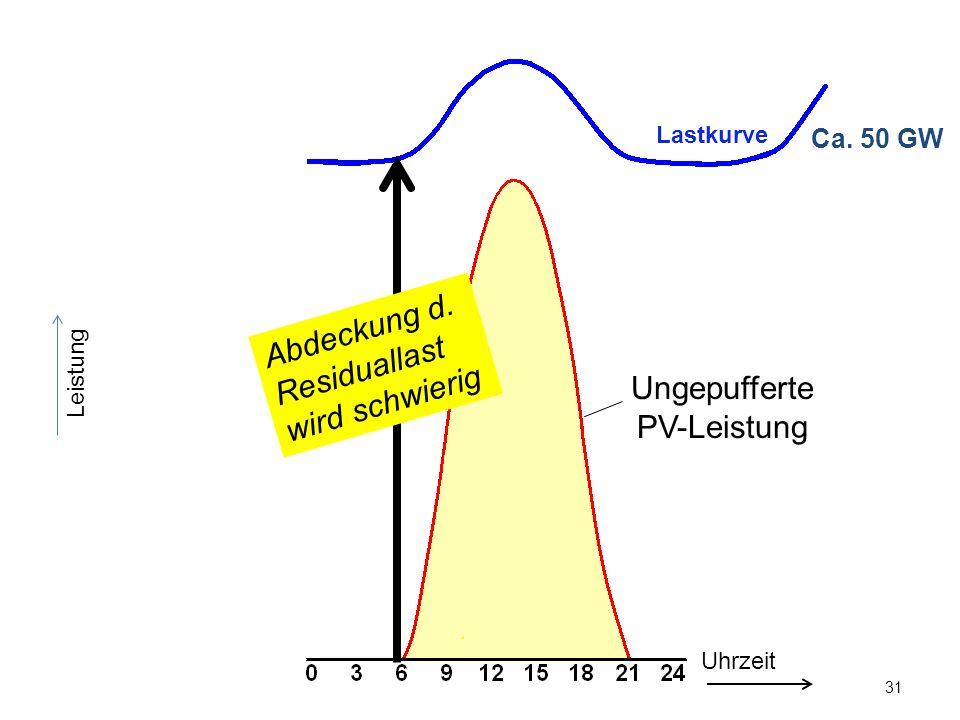 31 Leistung Ca. 50 GW Uhrzeit Lastkurve Abdeckung d. Residuallast wird schwierig Ungepufferte PV-Leistung