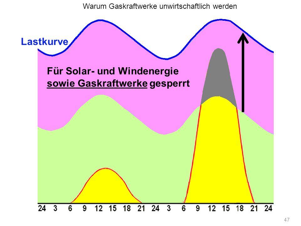 47 Lastkurve Für Solar- und Windenergie sowie Gaskraftwerke gesperrt Warum Gaskraftwerke unwirtschaftlich werden
