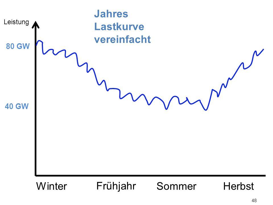 48 Jahres Lastkurve vereinfacht Leistung 40 GW 80 GW WinterSommerHerbst Frühjahr