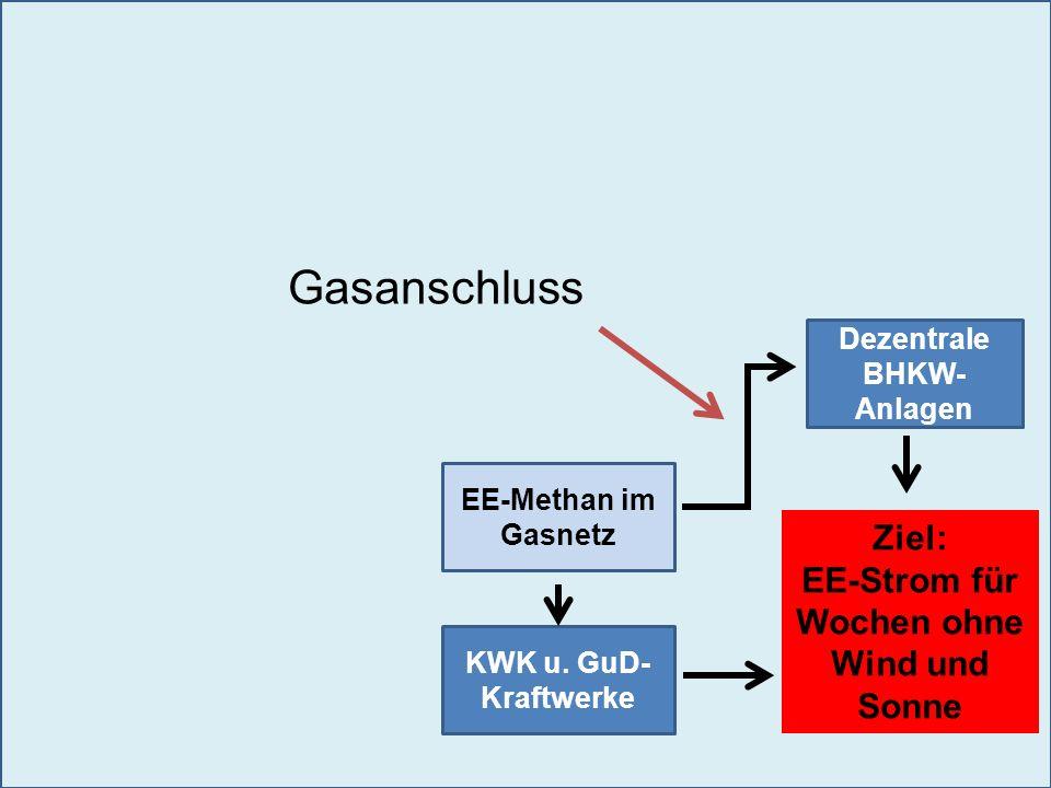 Dezentrale BHKW- Anlagen KWK u. GuD- Kraftwerke Ziel: EE-Strom für Wochen ohne Wind und Sonne EE-Methan im Gasnetz Gasanschluss
