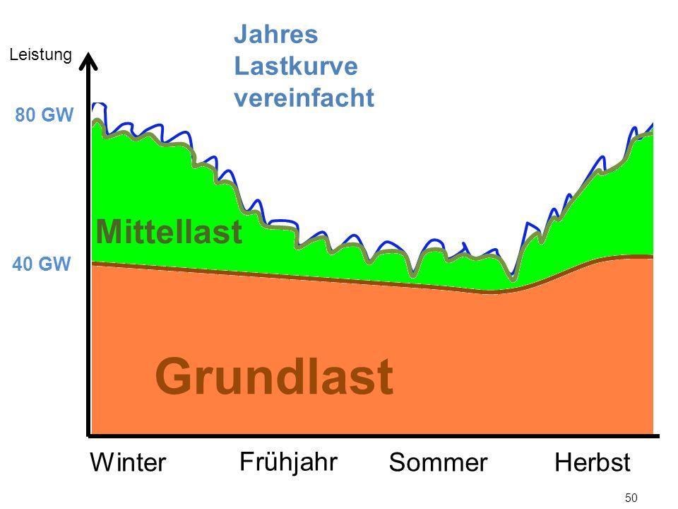 50 Leistung 40 GW 80 GW Mittellast WinterSommerHerbst Frühjahr Grundlast Jahres Lastkurve vereinfacht
