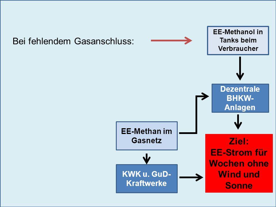 Dezentrale BHKW- Anlagen KWK u. GuD- Kraftwerke Ziel: EE-Strom für Wochen ohne Wind und Sonne EE-Methan im Gasnetz EE-Methanol in Tanks beim Verbrauch
