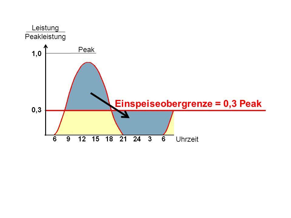 Einspeiseobergrenze = 0,3 Peak Peak Leistung Peakleistung 1,0 0,3 Uhrzeit