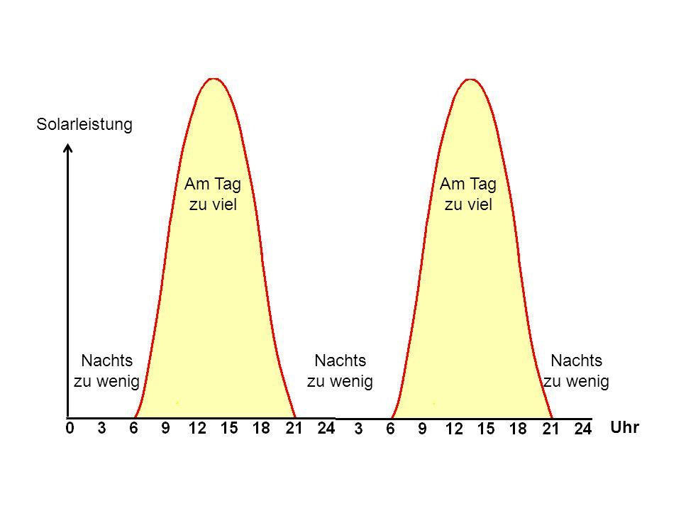 Am Tag zu viel Nachts zu wenig Uhr Solarleistung
