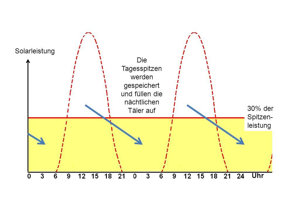 Die Tagesspitzen werden gespeichert und füllen die nächtlichen Täler auf Solarleistung 30% der Spitzen- leistung Uhr
