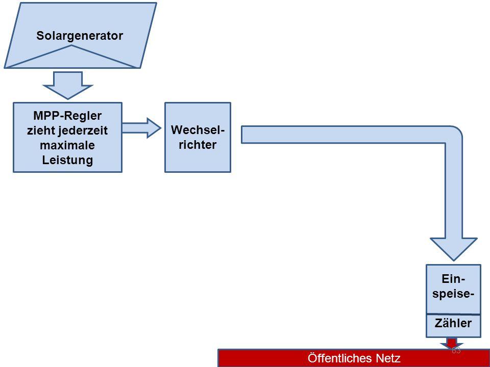 MPP-Regler zieht jederzeit maximale Leistung Wechsel- richter Ein- speise- Zähler Öffentliches Netz Solargenerator 83
