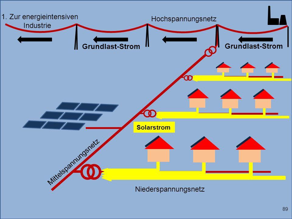 1. Zur energieintensiven Industrie Solarstrom 89 Grundlast-Strom Niederspannungsnetz Mittelspannungsnetz Hochspannungsnetz Grundlast-Strom