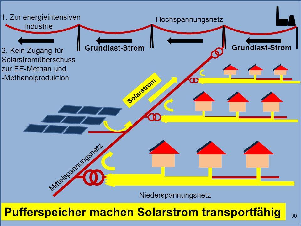 1. Zur energieintensiven Industrie Solarstrom 90 Pufferspeicher machen Solarstrom transportfähig Grundlast-Strom Niederspannungsnetz Mittelspannungsne