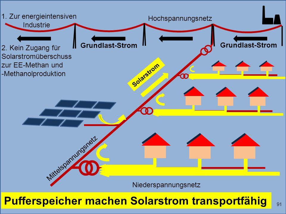1. Zur energieintensiven Industrie Solarstrom 91 Grundlast-Strom Niederspannungsnetz Mittelspannungsnetz Hochspannungsnetz 2. Kein Zugang für Solarstr