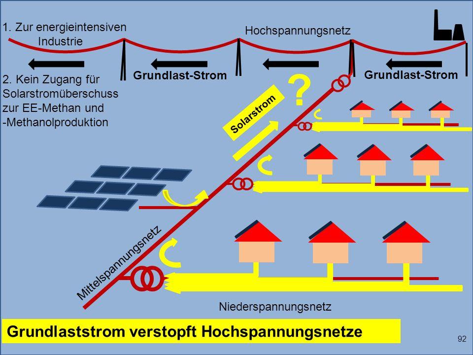 1. Zur energieintensiven Industrie Solarstrom 92 Grundlaststrom verstopft Hochspannungsnetze Grundlast-Strom Niederspannungsnetz Mittelspannungsnetz H