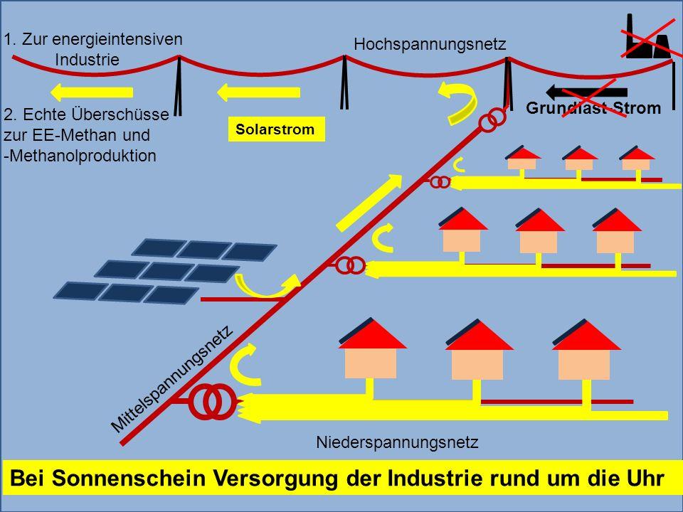 Grundlast-Strom 1. Zur energieintensiven Industrie Solarstrom 94 Bei Sonnenschein Versorgung der Industrie rund um die Uhr Niederspannungsnetz Mittels