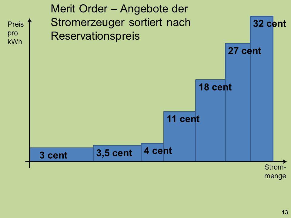 Strom- menge Preis pro kWh 13 18 cent 27 cent 32 cent 11 cent 4 cent 3,5 cent 3 cent Merit Order – Angebote der Stromerzeuger sortiert nach Reservationspreis