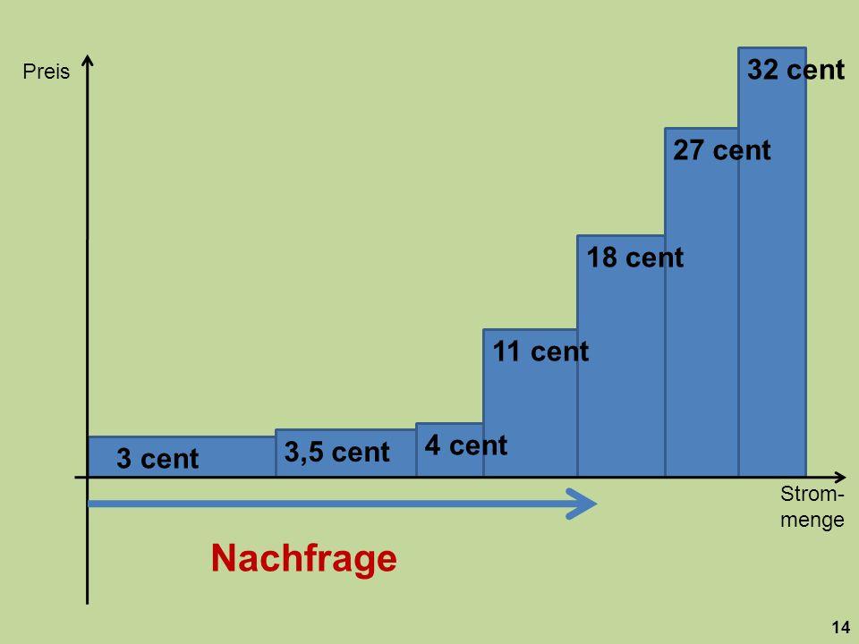 Strom- menge Preis 14 18 cent 27 cent 32 cent 11 cent 4 cent 3,5 cent 3 cent Nachfrage