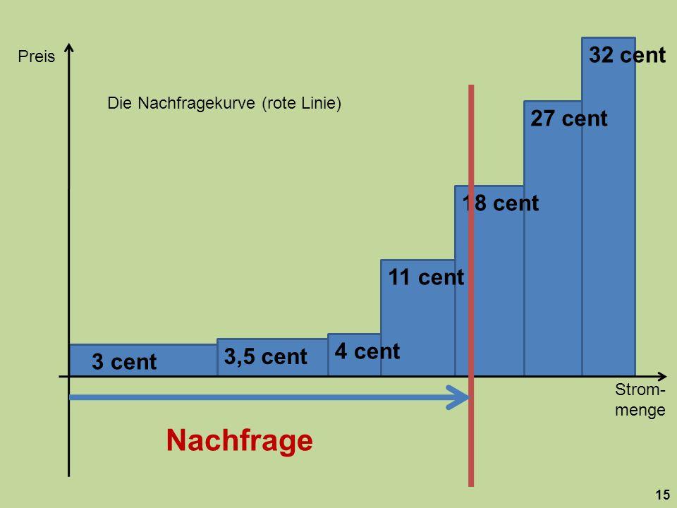 Strom- menge Preis 15 18 cent 27 cent 32 cent 11 cent 4 cent 3,5 cent 3 cent Die Nachfragekurve (rote Linie) Nachfrage