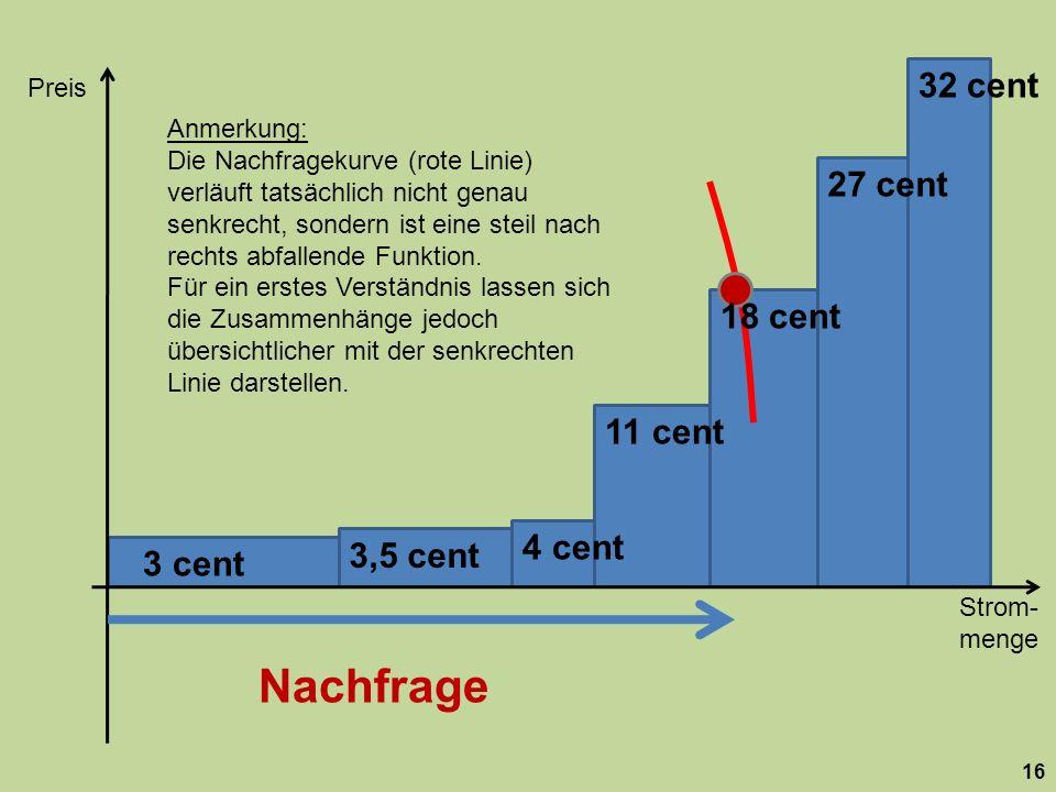 Strom- menge Preis 16 27 cent 32 cent 11 cent 4 cent 3,5 cent 3 cent Anmerkung: Die Nachfragekurve (rote Linie) verläuft tatsächlich nicht genau senkr