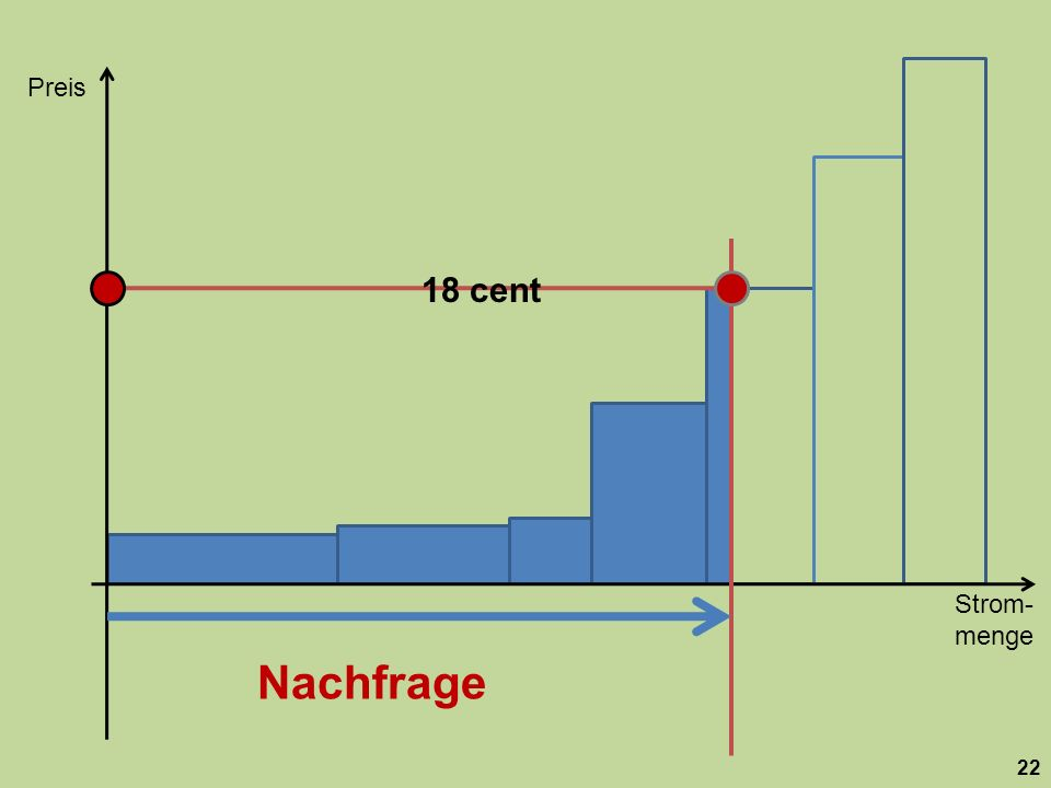 Strom- menge Preis 22 18 cent Nachfrage
