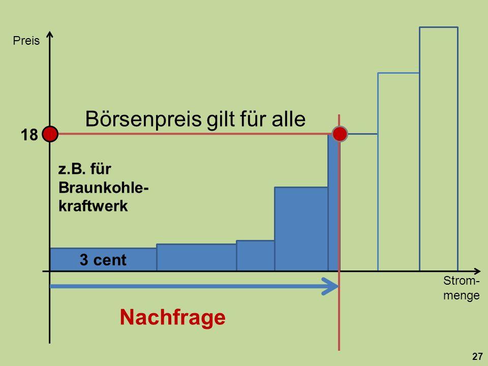 Börsenpreis gilt für alle 3 cent Strom- menge Preis 27 z.B. für Braunkohle- kraftwerk 18 Nachfrage