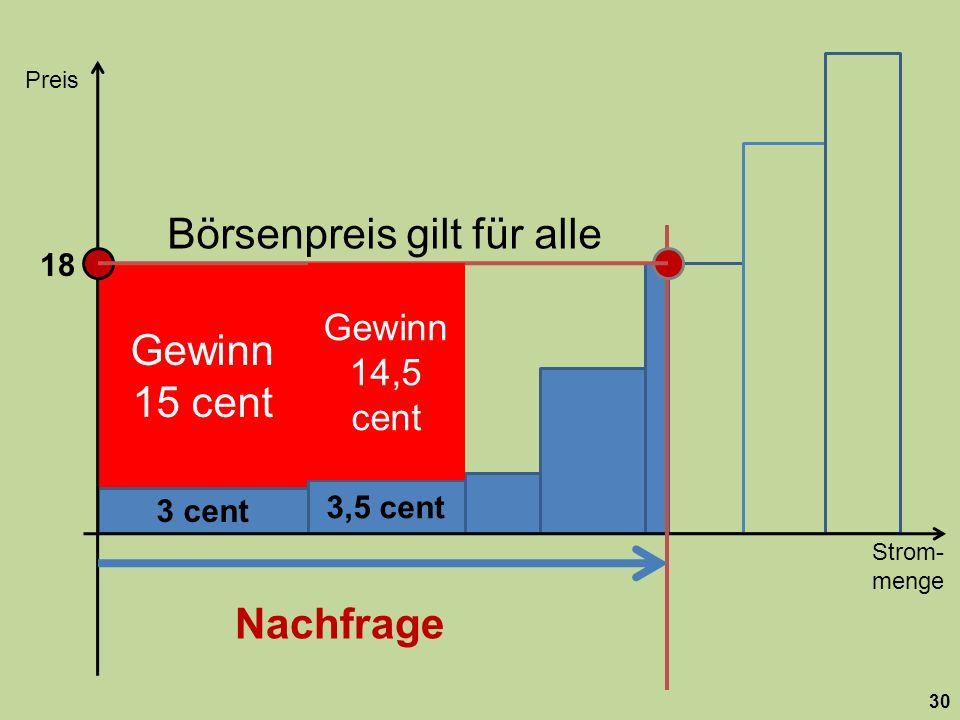 Gewinn 15 cent Börsenpreis gilt für alle 3,5 cent 3 cent Strom- menge Preis 30 z.B. für Atom- kraftwerk Gewinn 14,5 cent 18 Nachfrage
